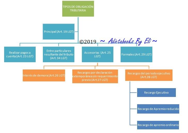 Clasificación Obligación Tributaria